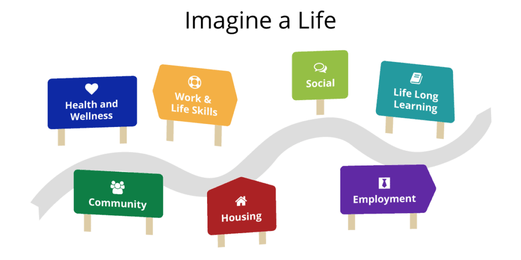 Imagine a Life road signs graphic